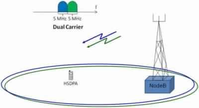 HSDPA Dual Carrier