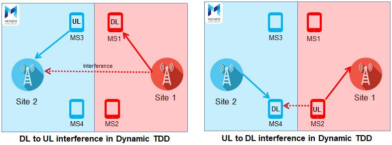 Dynamic TDD