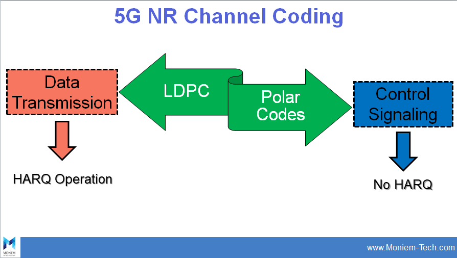 5G NR Channel Coding