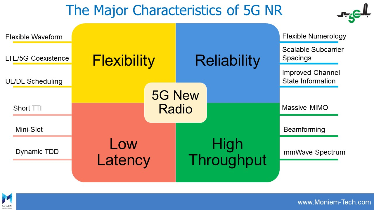 The Major Characteristics of 5G NR