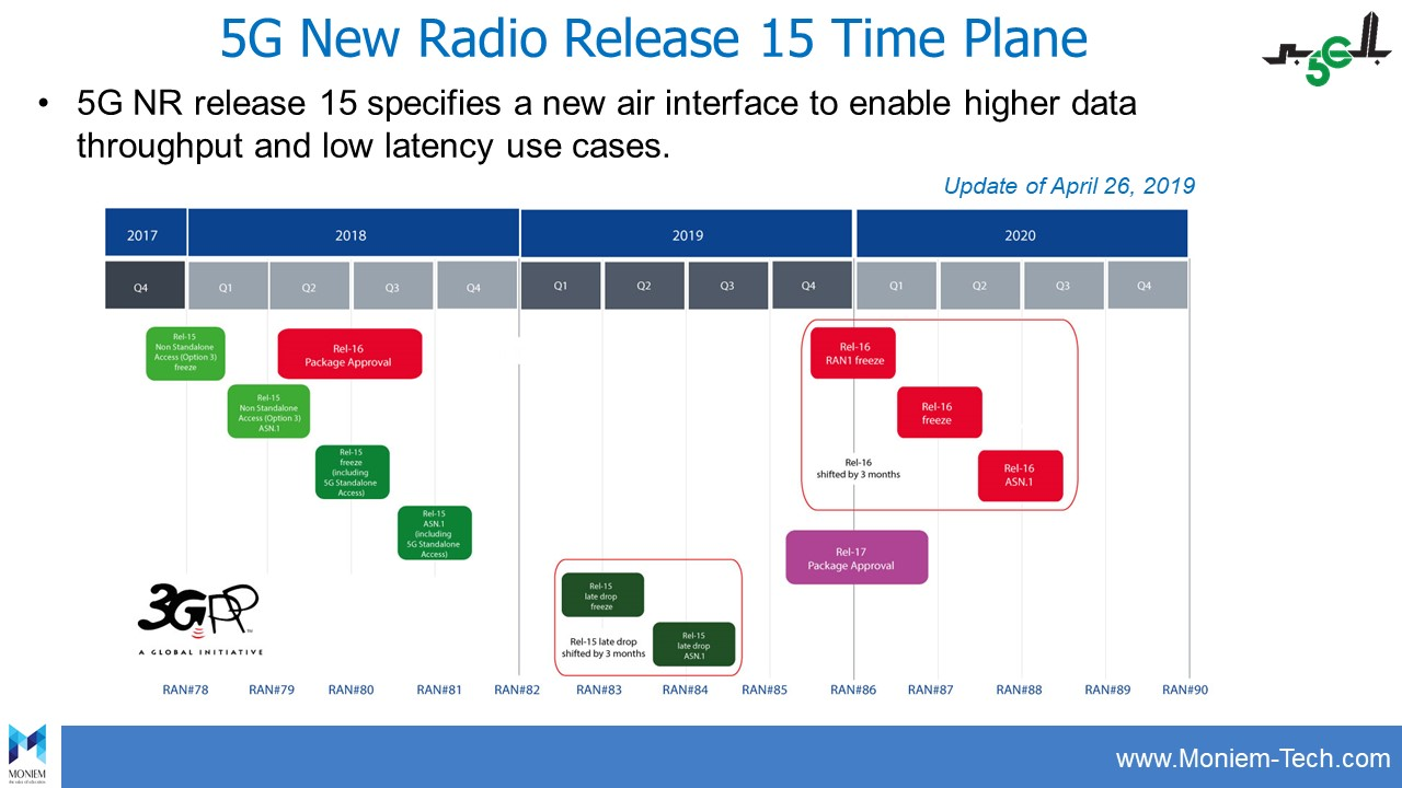 5G New Radio Release 15 Time Plane